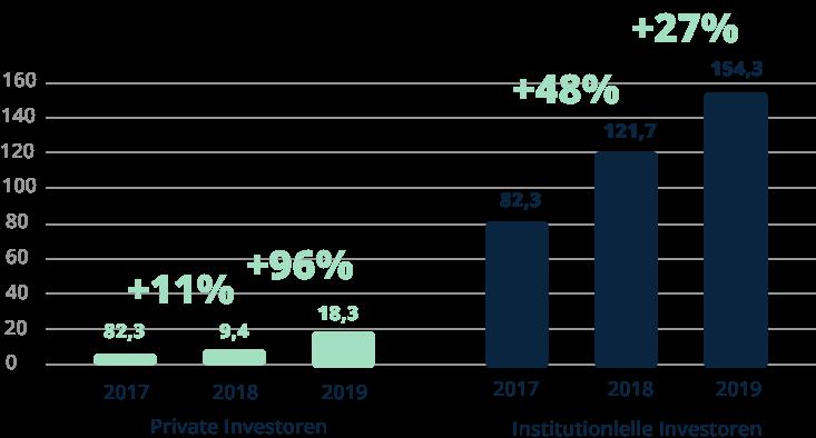 Grafik erhöhung nachhaltiger investments 2017 bis 20119