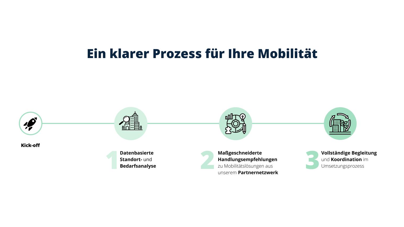 Prozess Mobilität